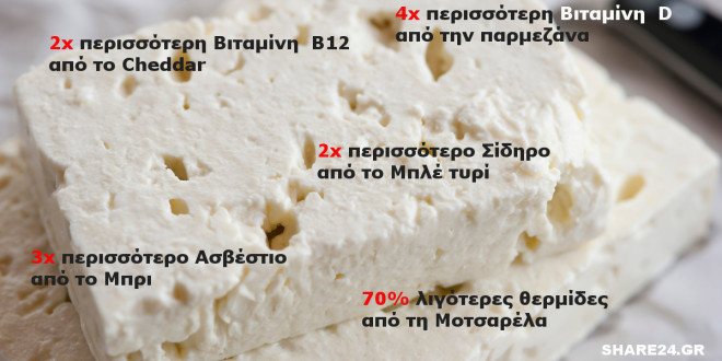 Φέτα: Το πιο Υγιεινό Τυρί του Κόσμου, για τις Ιδιότητες του Οποίου δεν Μιλάει Κανείς!