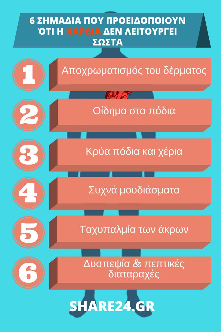 6 Σημάδια σε λίστα που προειδοποιούν οτι η καρδιά δεν λειτουργεί καλά